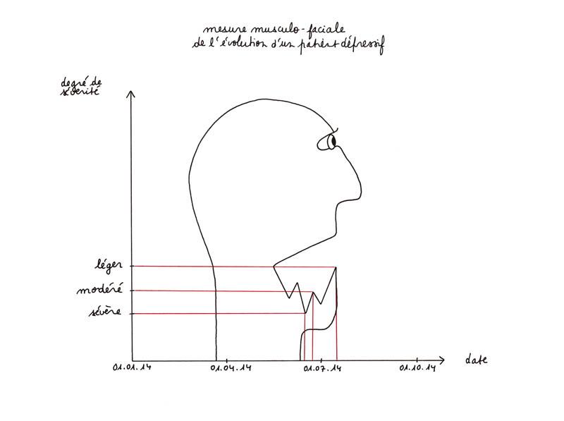mesure musculo-faciale de l'évolution d'un patient dépressif